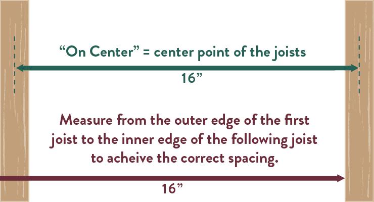 "Deck Joist Spacing guide 16"" center"