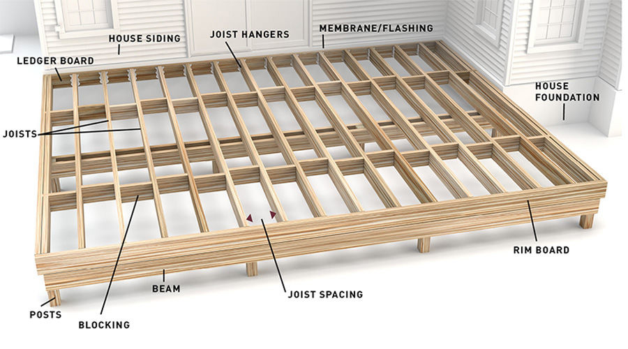 Deck Joist Substructure Top-Down View