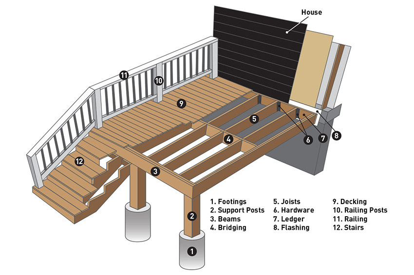 Anatomy of a deck labeled image by TimberTech