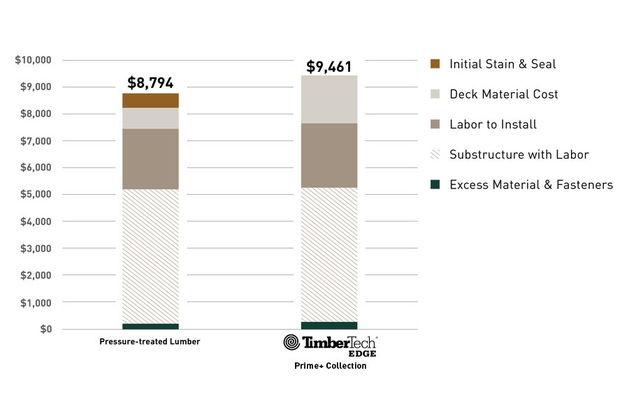Upfront cost comparison between pressure-treated wood and TimberTech EDGE decking