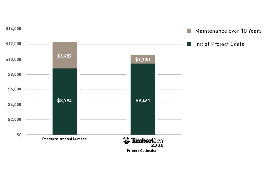 Long-term cost comparison between pressure-treated wood and TimberTech EDGE