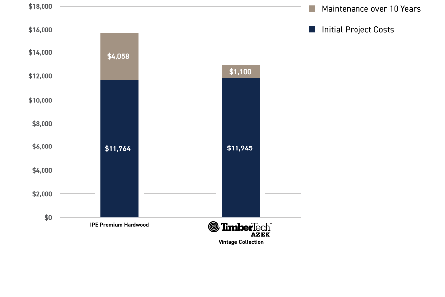Cost comparison infographic over 10 years between Ipe and TimberTech AZEK