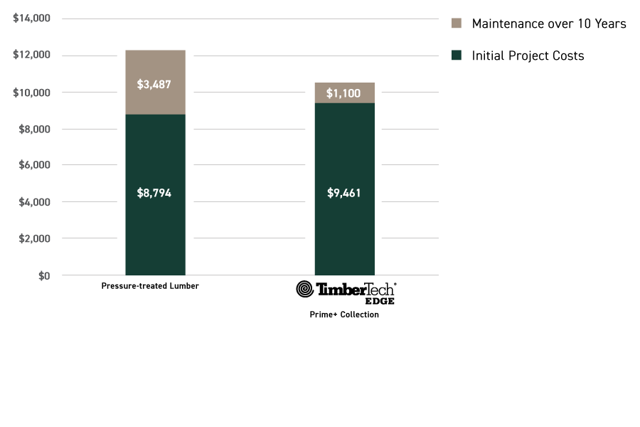 Cost comparison infographic over 10 years between pressure-treated wood vs TimberTech EDGE